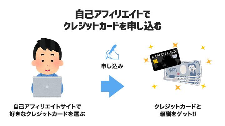自己アフィリエイトサイトでクレジットカードを申し込む
